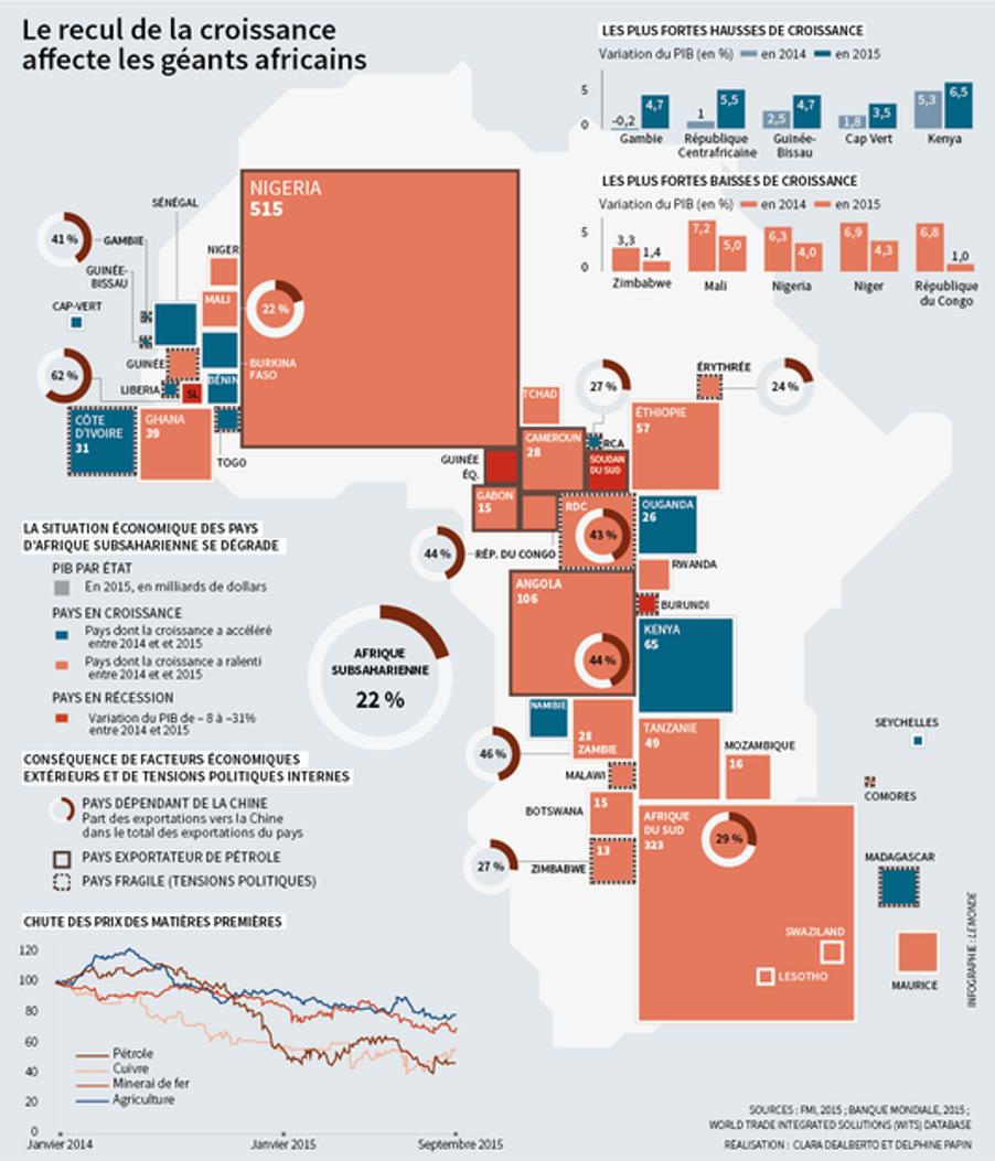 Economie : avis de gros temps sur l'Afrique