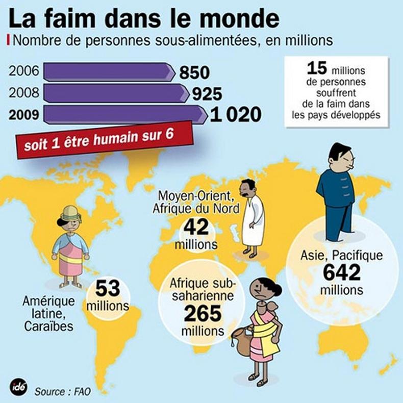 Côte d'Ivoire : Daniel Kablan Duncan rassure que le pays dispose de fondements solides pour faire face au 12,8% de personnes en situation d'insécurité alimentaire